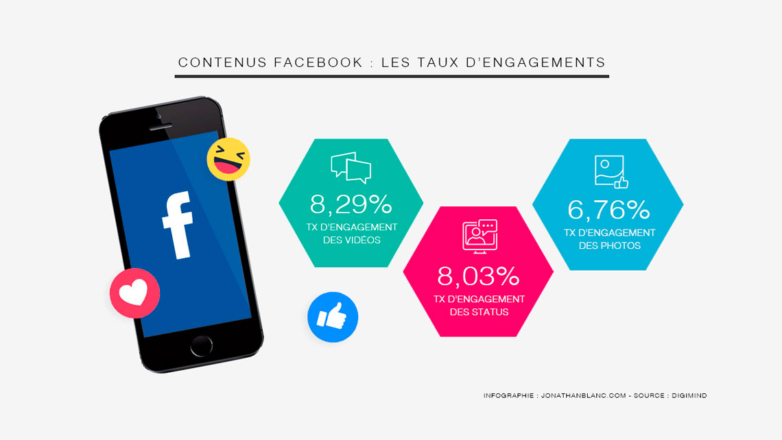 Facebook : le taux d'engagement en France